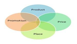 קידום עסקים, קידום העסק, קידום עסק, קידום עסקי