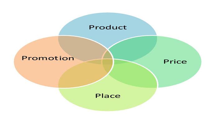 קידום עסק | קידום עסקים | קידום עסקי | איך לקדם את העסק | קידום העסק